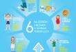 Šest najčešćiš grešaka u ishrani tokom leta