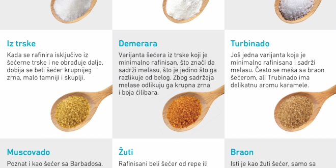 Sve što ste hteli da znate o rafinisanim šećerima