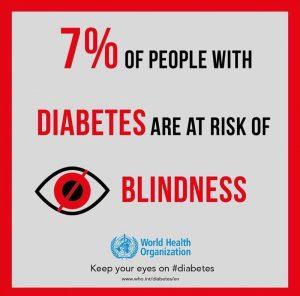 dijabetes-slepilo